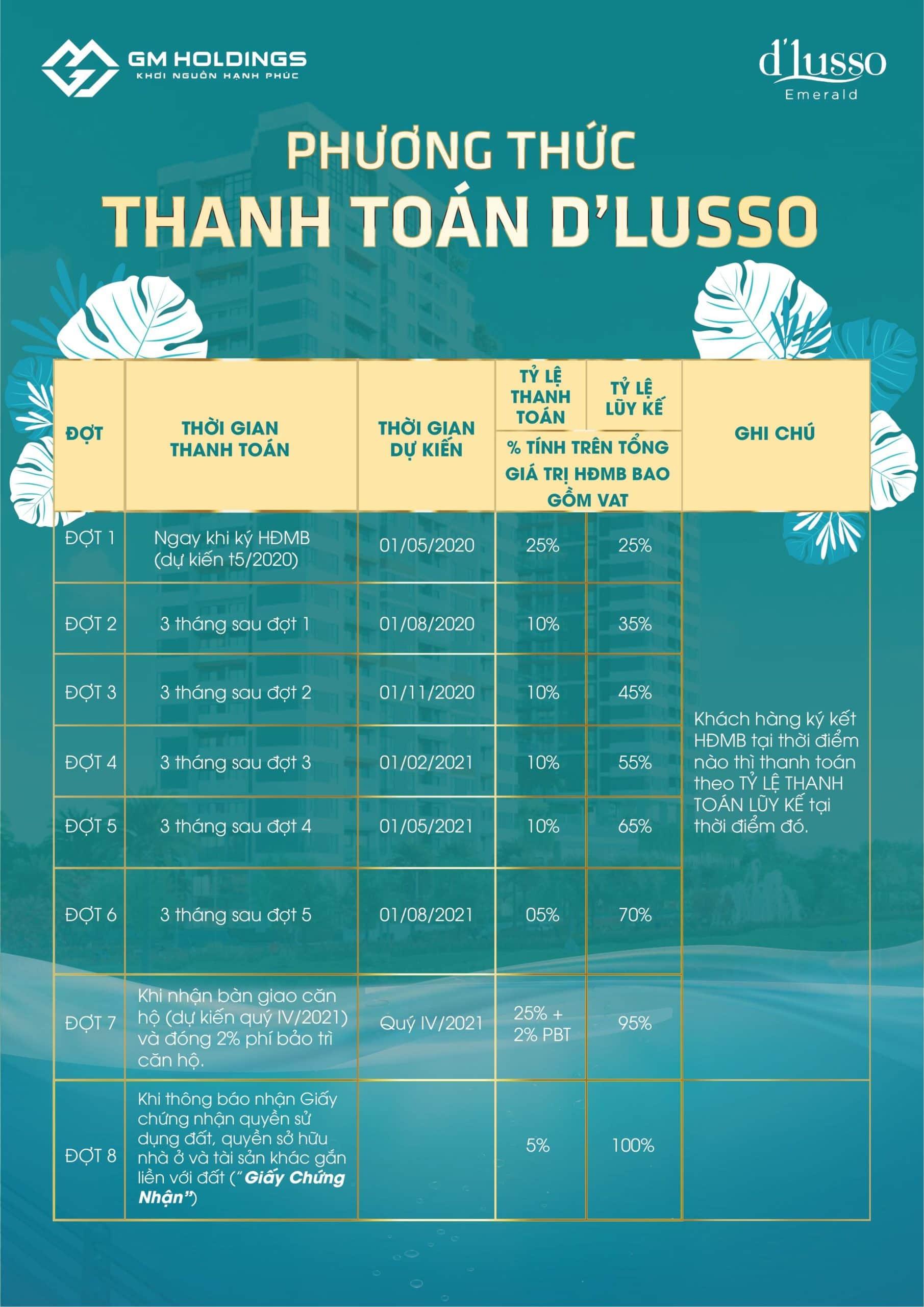 Phương thức thanh toán dự án D'Lusso
