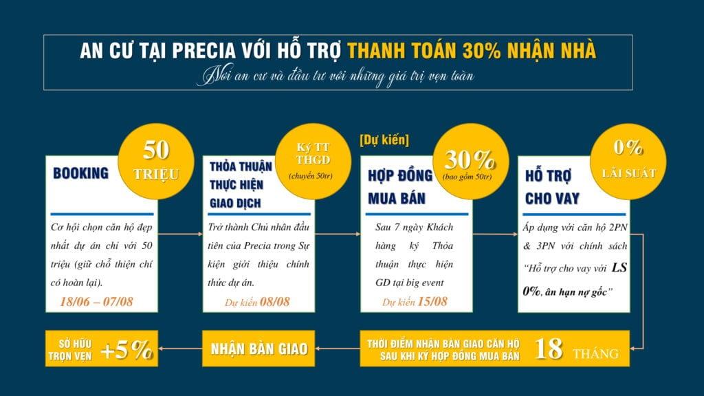 Bảng Giá Và Lịch Thanh Toán Dự Án Căn Hộ Precia