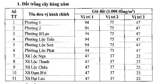 Bảng giá đất Bảo Lộc - 1