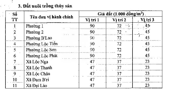 Bảng giá đất Bảo Lộc - 3