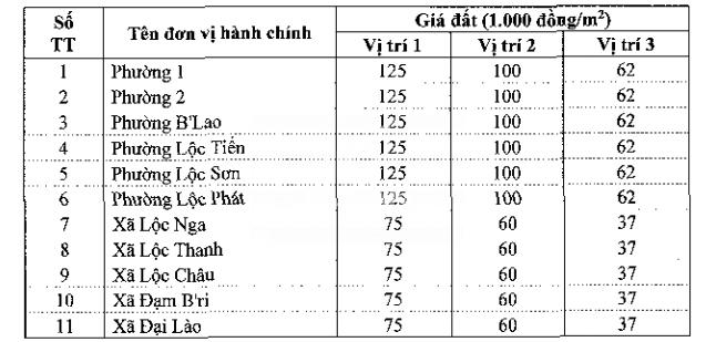 Bảng giá đất Bảo Lộc - 4