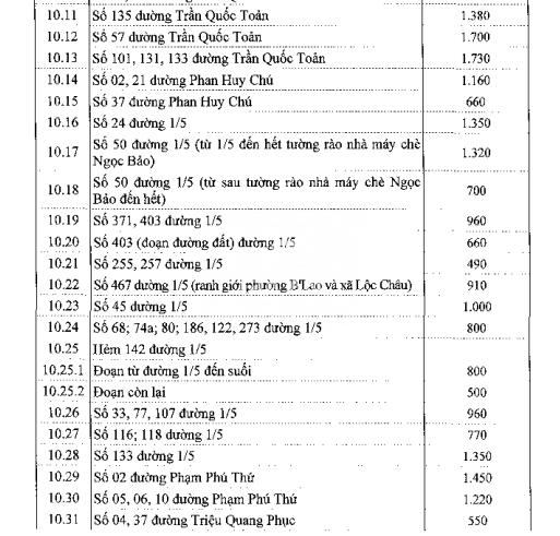 Bảng giá đất ở đô thị Bảo Lộc - 16