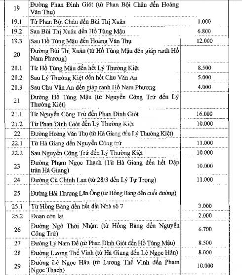 Bảng giá đất ở đô thị Bảo Lộc - 4