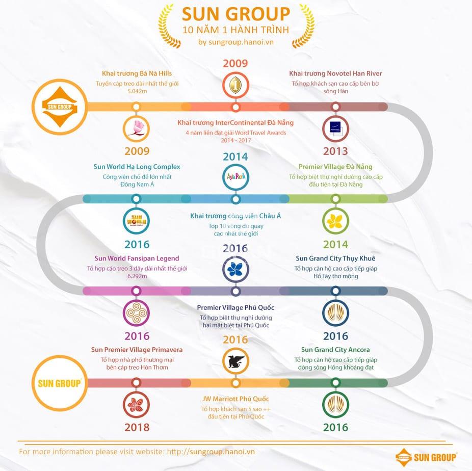 Giới Thiệu Tập Đoàn Sun Group - 11
